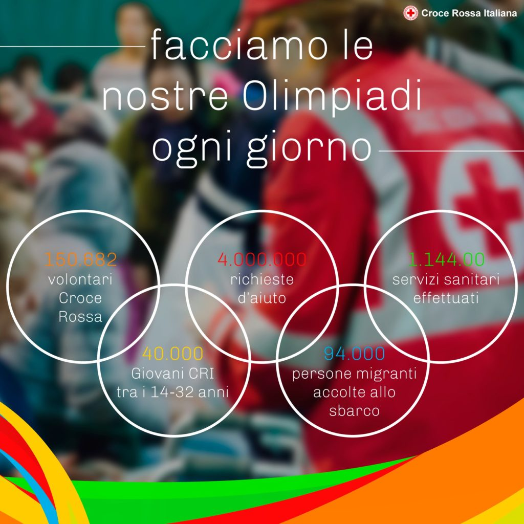 Olimpiadi CRI